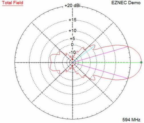 Projet d 39 installation d 39 antenne yagi - Orienter antenne tnt avec boussole ...