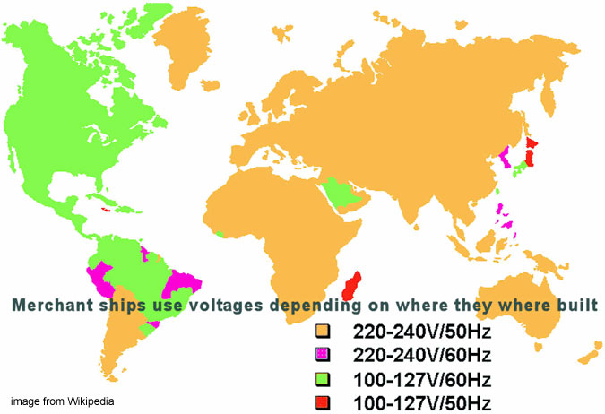 Different power supplies in different countries